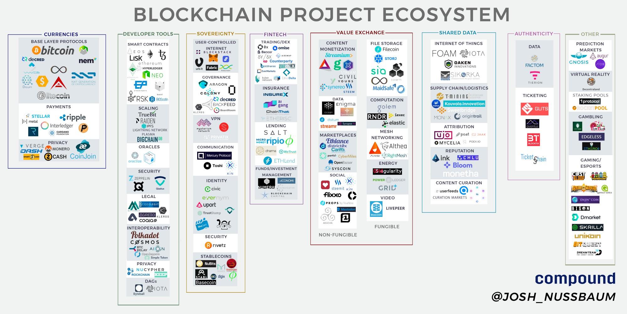 Blockchain Project Ecosystem.jpeg