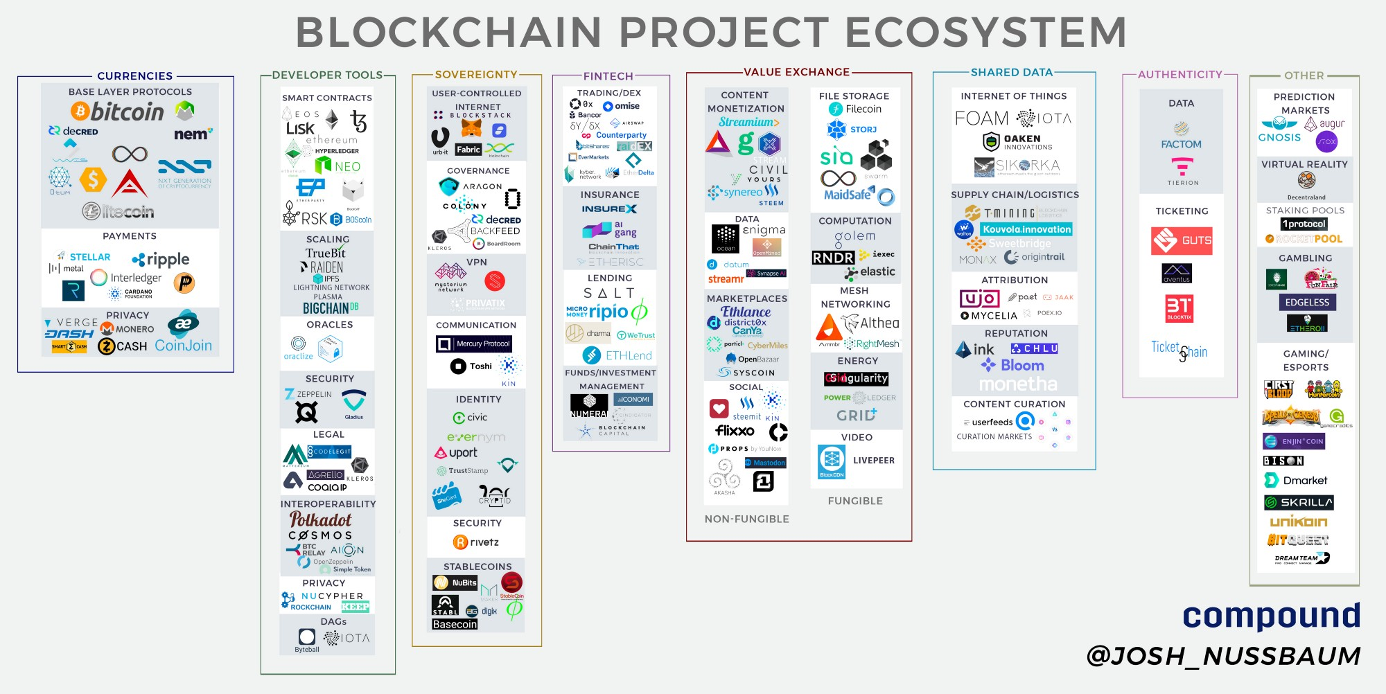 Blockchain Project Ecosystem.jpeg
