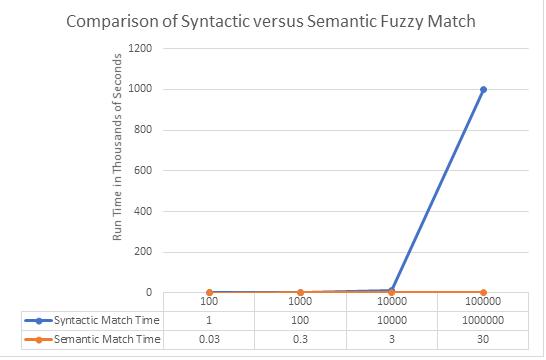 Syntactic-Semantic-Comparison