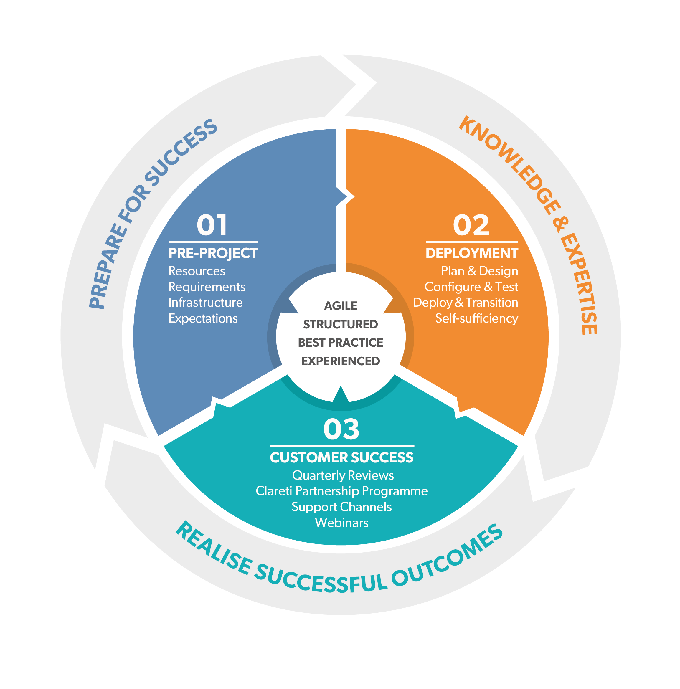 ps_implementation_methodology_infographic